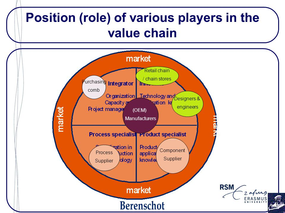 Position (role) of various players in the value chain Designers & engineers Retail chain / chain stores Purchasing comb Component Supplier Process Supplier (OEM) Manufacturers
