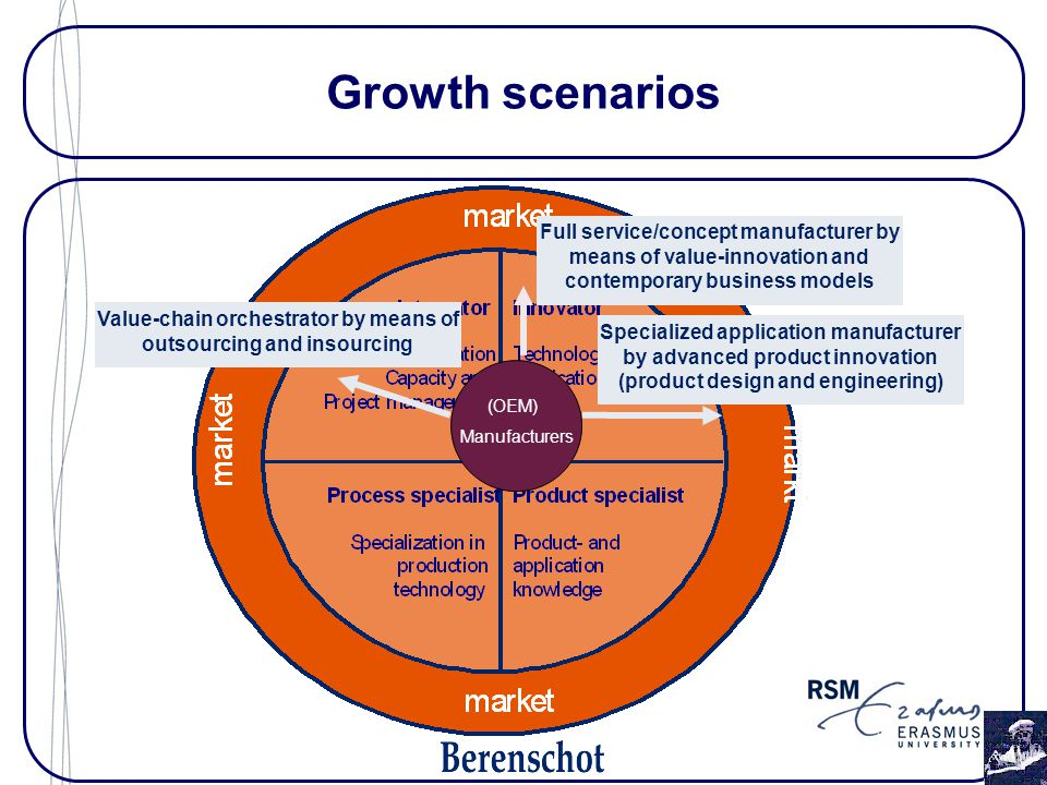 Growth scenarios Specialized application manufacturer by advanced product innovation (product design and engineering) (OEM) Manufacturers Full service/concept manufacturer by means of value-innovation and contemporary business models Value-chain orchestrator by means of outsourcing and insourcing