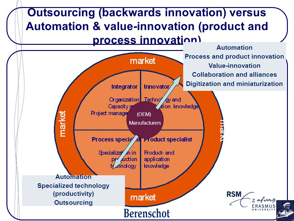 Outsourcing (backwards innovation) versus Automation & value-innovation (product and process innovation) (OEM) Manufacturers Automation Process and product innovation Value-innovation Collaboration and alliances Digitization and miniaturization Automation Specialized technology (productivity) Outsourcing