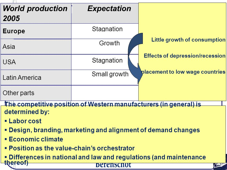 World production 2005 Expectation Europe Stagnation Asia Growth USA Latin America Small growth Other parts The competitive position of Western manufacturers (in general) is determined by:  Labor cost  Design, branding, marketing and alignment of demand changes  Economic climate  Position as the value-chain's orchestrator  Differences in national and law and regulations (and maintenance thereof) Little growth of consumption Effects of depression/recession Displacement to low wage countries Stagnation