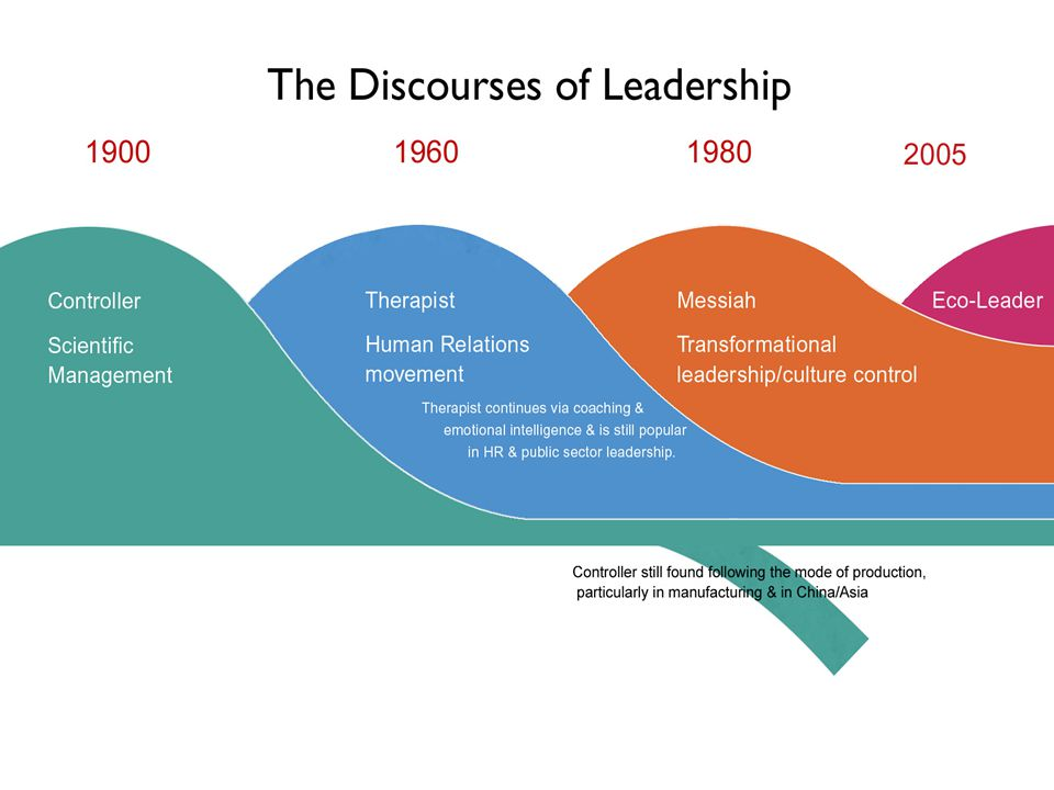 Leader as Controller Discourse The Leader as Controller assumption is that the leadership focuses on maximizing efficiency and control to increase output.