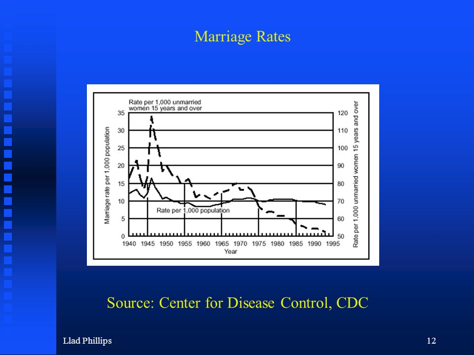 Llad Phillips12 Source: Center for Disease Control, CDC Marriage Rates