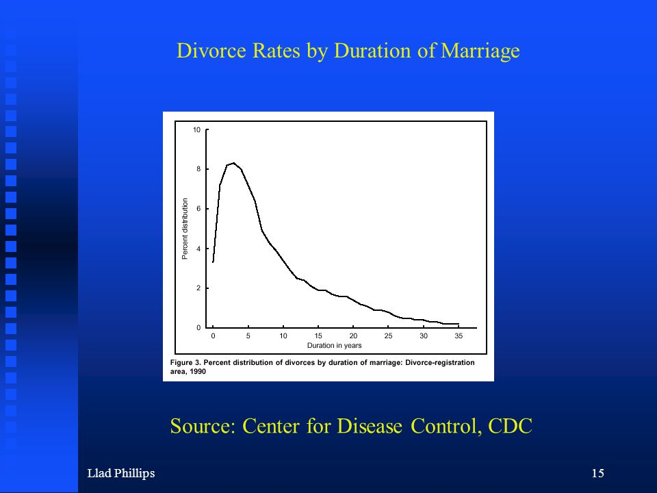 Llad Phillips15 Divorce Rates by Duration of Marriage Source: Center for Disease Control, CDC
