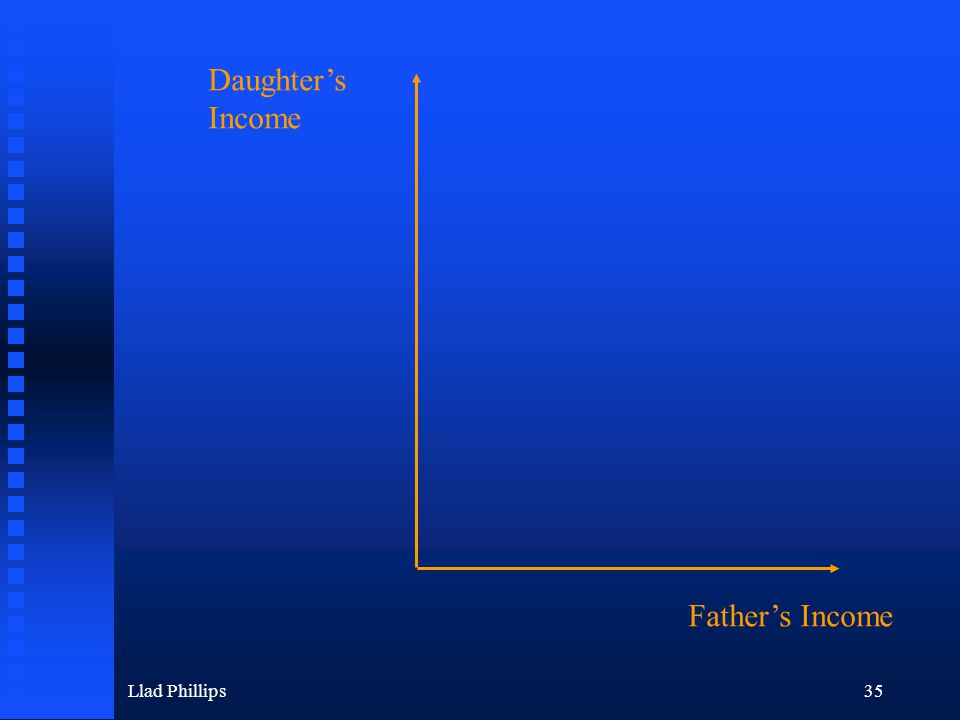 Llad Phillips35 Daughter's Income Father's Income