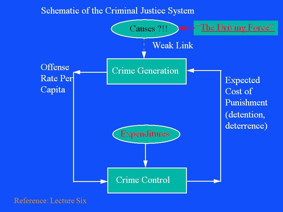 Llad Phillips65 Percent Control    Moral Compliance DeterrenceDetention Riot Civil Law Martial Law National Guard  0.74% Prison