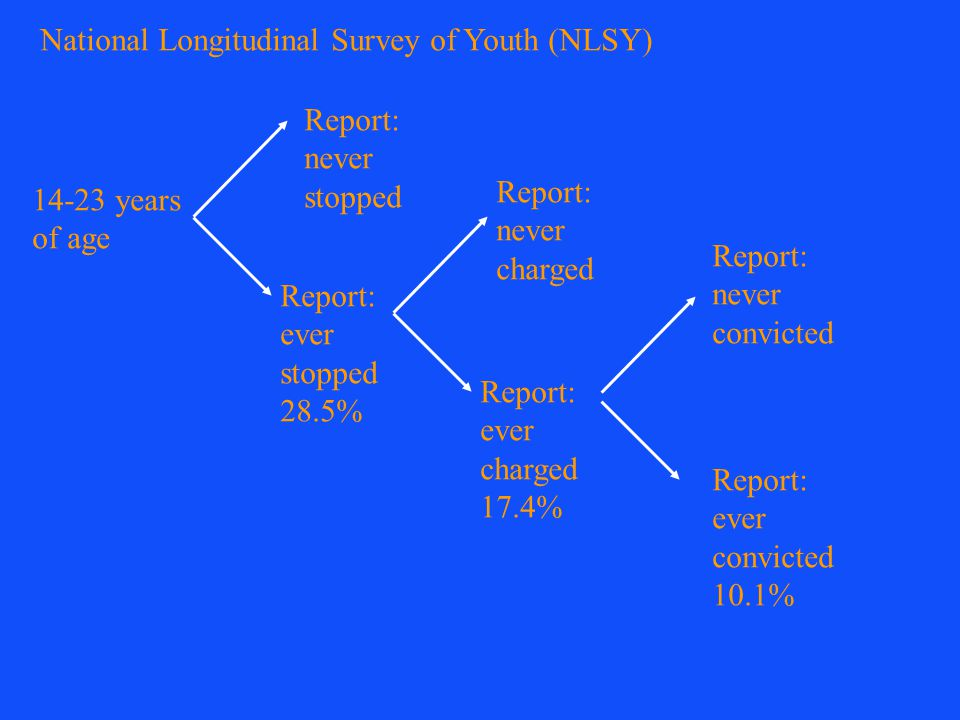 14-23 years of age Report: never stopped Report: ever stopped 28.5% Report: ever charged 17.4% Report: never charged Report: never convicted Report: ever convicted 10.1% National Longitudinal Survey of Youth (NLSY)