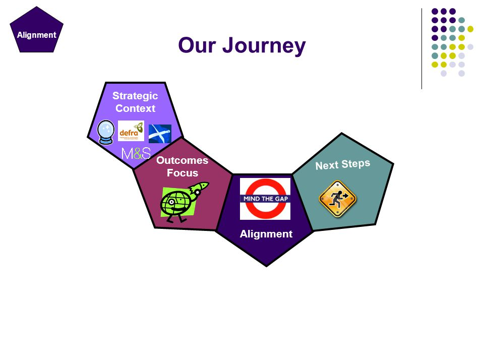 Strategic Context Outcomes Focus Next Steps Our Journey Alignment