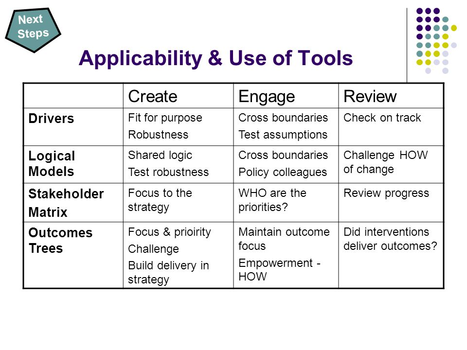 Applicability & Use of Tools CreateEngageReview Drivers Fit for purpose Robustness Cross boundaries Test assumptions Check on track Logical Models Shared logic Test robustness Cross boundaries Policy colleagues Challenge HOW of change Stakeholder Matrix Focus to the strategy WHO are the priorities.