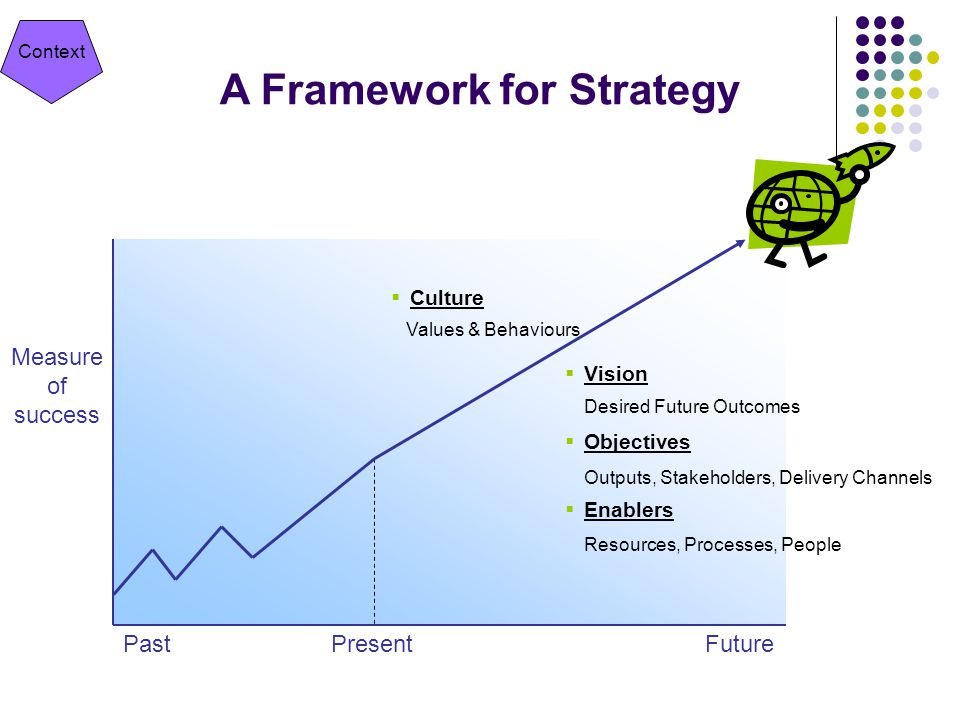 Context A Framework for Strategy Measure of success PastPresentFuture  Vision  Objectives  Enablers Desired Future Outcomes Outputs, Stakeholders, Delivery Channels Resources, Processes, People  Culture Values & Behaviours