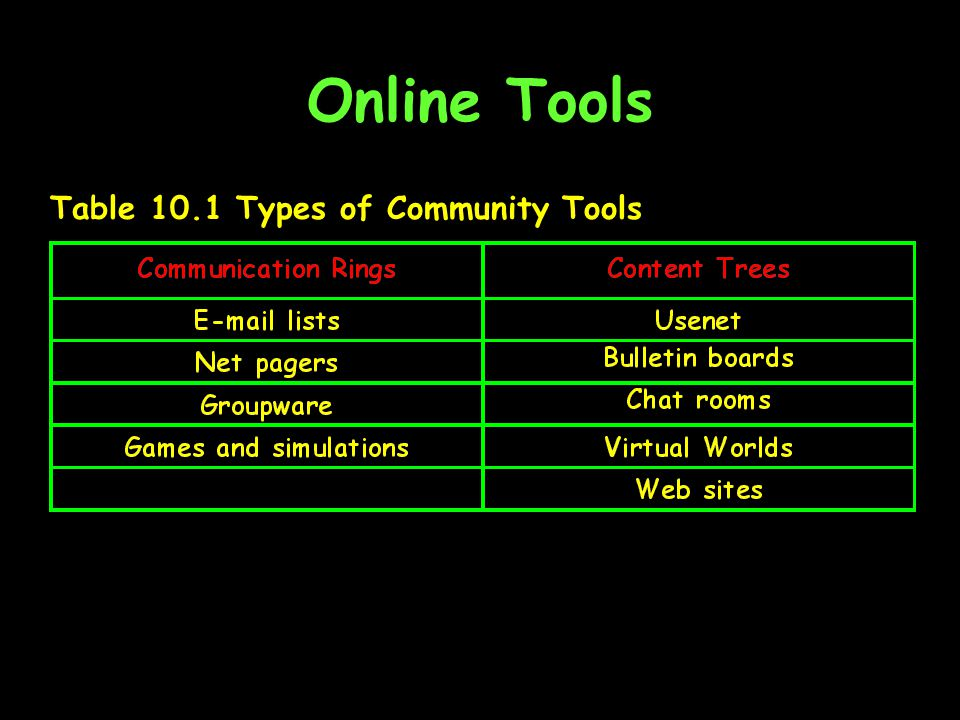 Online Tools Table 10.1 Types of Community Tools
