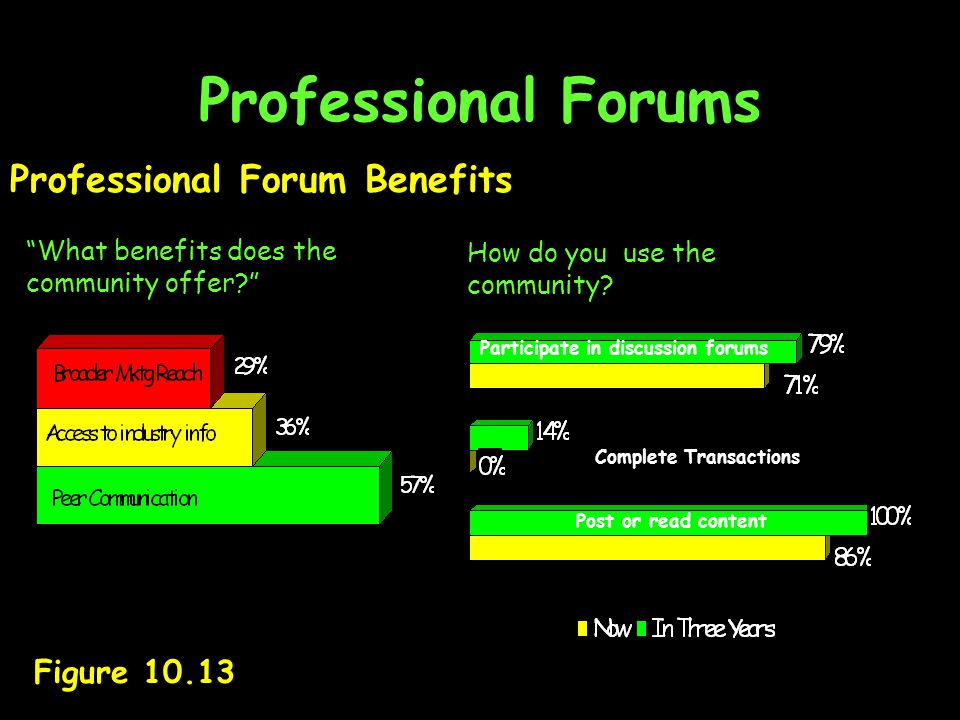 Professional Forums Professional Forum Benefits Figure 10.13 What benefits does the community offer How do you use the community.