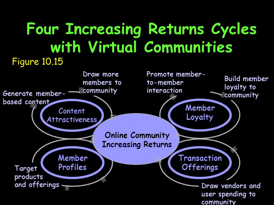 Four Increasing Returns Cycles with Virtual Communities Figure 10.15 Transaction Offerings Member Loyalty Online Community Increasing Returns   Draw more members to community Promote member- to-member interaction Build member loyalty to community     Generate member- based content Content Attractiveness   Target products and offerings Member Profiles     Draw vendors and user spending to community