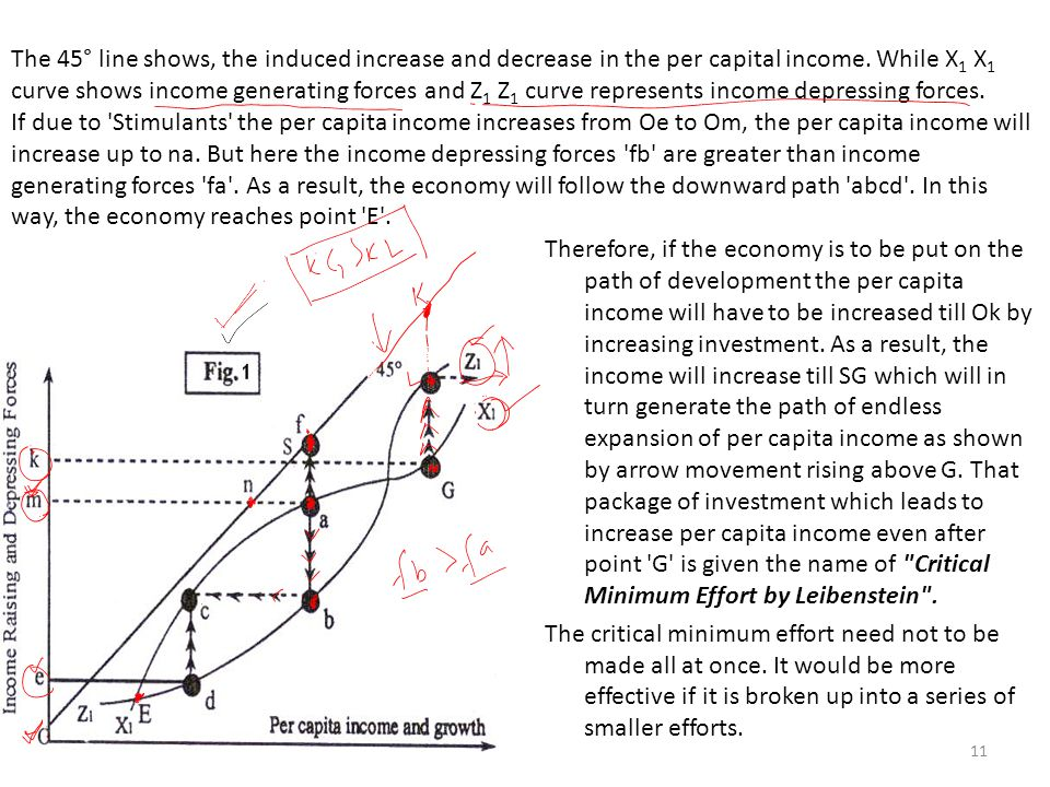 The 45° line shows, the induced increase and decrease in the per capital income.