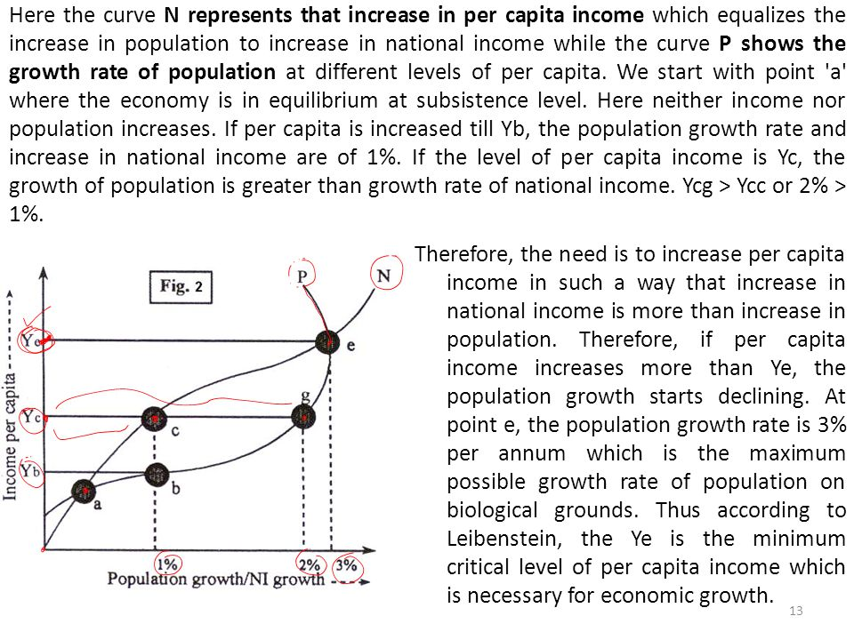 Here the curve N represents that increase in per capita income which equalizes the increase in population to increase in national income while the curve P shows the growth rate of population at different levels of per capita.