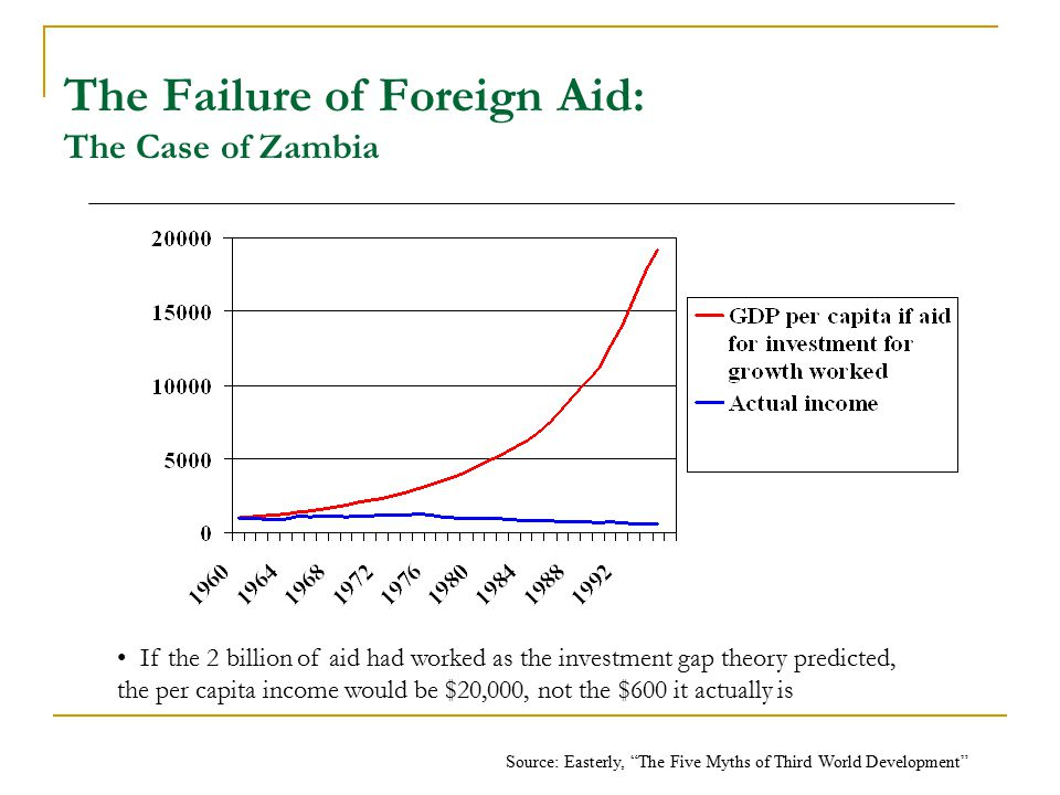 The Failure of Foreign Aid: The Case of Zambia If the 2 billion of aid had worked as the investment gap theory predicted, the per capita income would