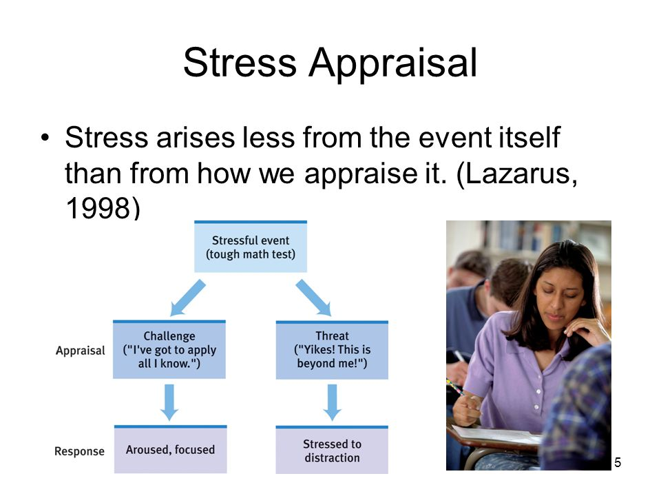 5 Stress Appraisal Stress arises less from the event itself than from how we appraise it. (Lazarus, 1998)