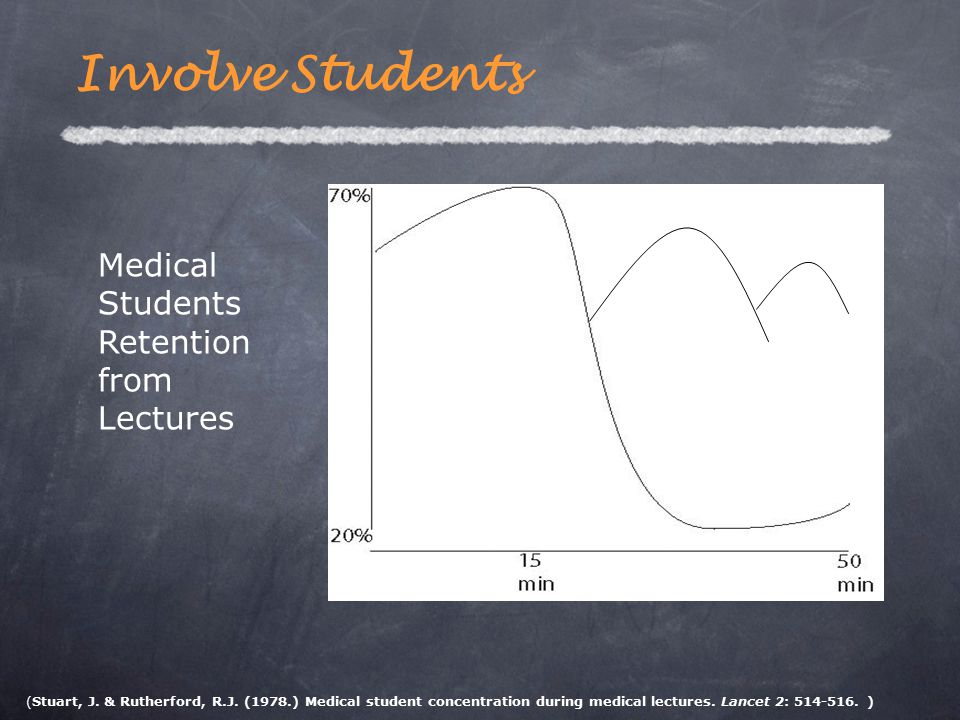 Medical Students Retention from Lectures (Stuart, J. & Rutherford, R.J. (1978.) Medical student concentration during medical lectures. Lancet 2: 514-5