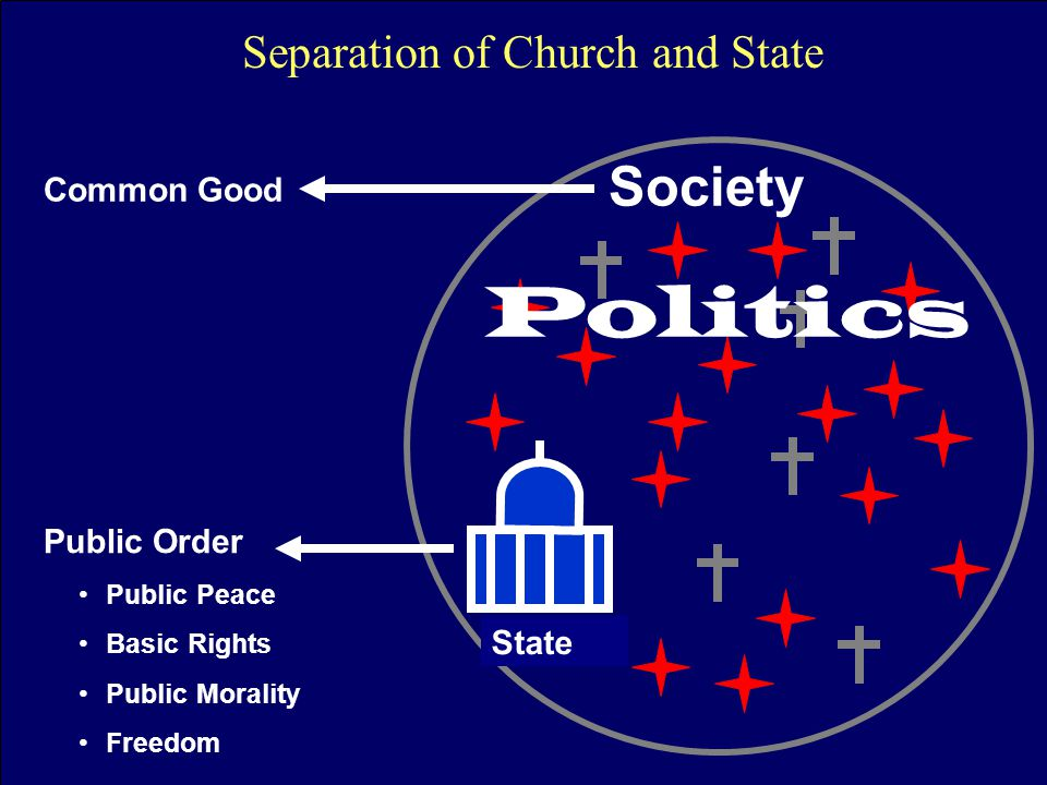 Society Public Order Public Peace Basic Rights Public Morality Freedom Common Good Politics State Separation of Church and State
