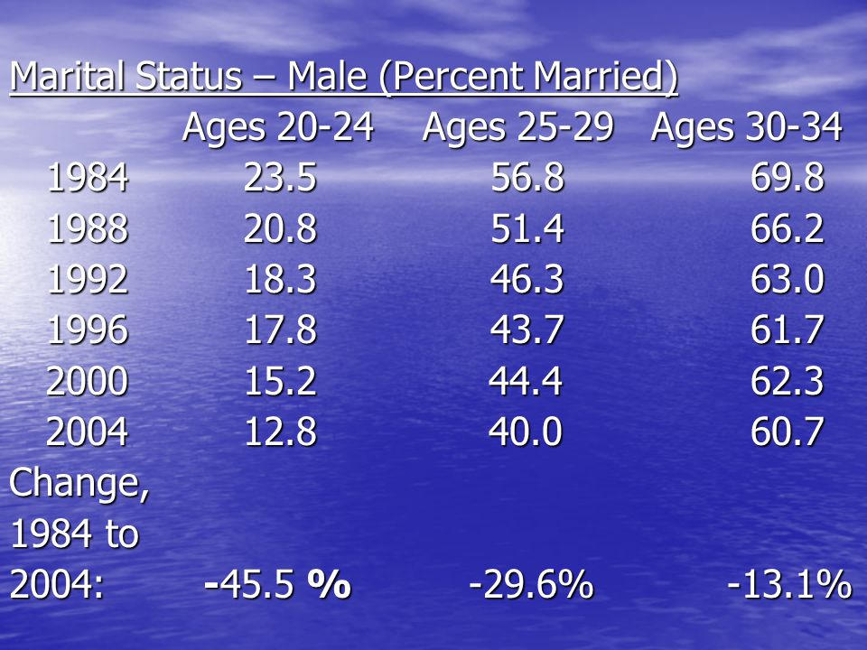 Marital Status – Male (Percent Married) Ages 20-24 Ages 25-29 Ages 30-34 1984 23.5 56.8 69.8 1984 23.5 56.8 69.8 1988 20.8 51.4 66.2 1988 20.8 51.4 66.2 1992 18.3 46.3 63.0 1992 18.3 46.3 63.0 1996 17.8 43.7 61.7 1996 17.8 43.7 61.7 2000 15.2 44.4 62.3 2000 15.2 44.4 62.3 2004 12.8 40.0 60.7 2004 12.8 40.0 60.7Change, 1984 to 2004: -45.5 % -29.6% -13.1%