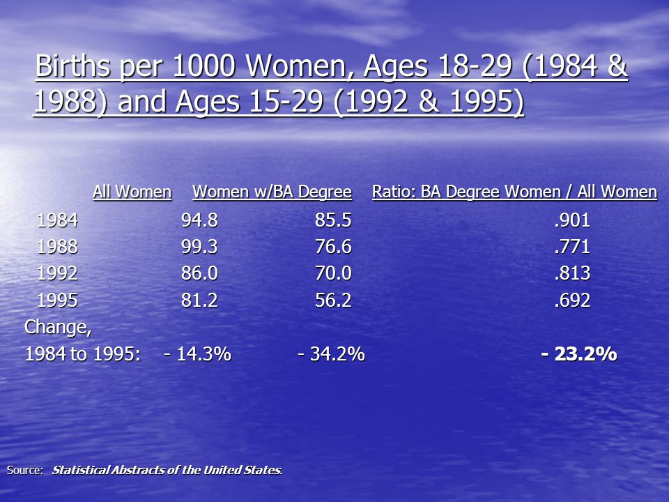 Births per 1000 Women, Ages 18-29 (1984 & 1988) and Ages 15-29 (1992 & 1995) Births per 1000 Women, Ages 18-29 (1984 & 1988) and Ages 15-29 (1992 & 1995) All Women Women w/BA Degree Ratio: BA Degree Women / All Women All Women Women w/BA Degree Ratio: BA Degree Women / All Women 1984 94.8 85.5.901 1984 94.8 85.5.901 1988 99.3 76.6.771 1988 99.3 76.6.771 1992 86.0 70.0.813 1992 86.0 70.0.813 1995 81.2 56.2.692 1995 81.2 56.2.692 Change, Change, 1984 to 1995: - 14.3% - 34.2% - 23.2% 1984 to 1995: - 14.3% - 34.2% - 23.2% Source: Statistical Abstracts of the United States.
