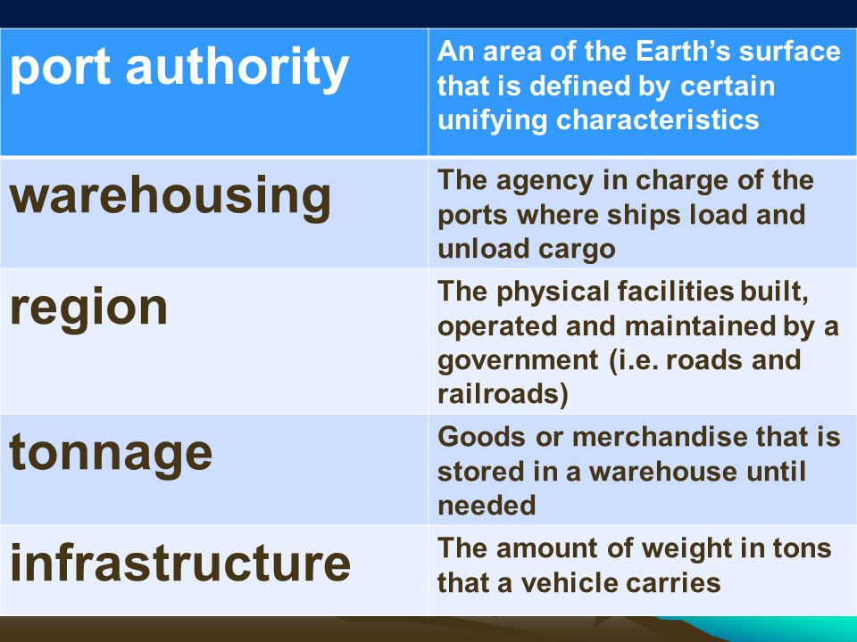 port authority An area of the Earth's surface that is defined by certain unifying characteristics warehousing The agency in charge of the ports where ships load and unload cargo region The physical facilities built, operated and maintained by a government (i.e.