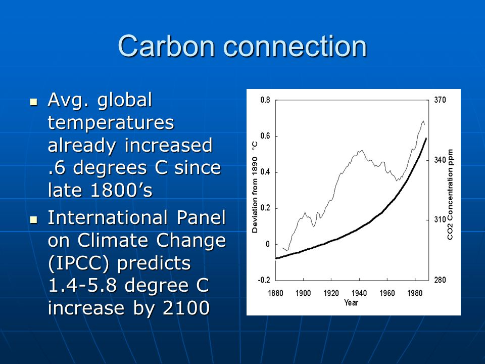 Carbon connection Avg. global temperatures already increased.6 degrees C since late 1800's Avg.