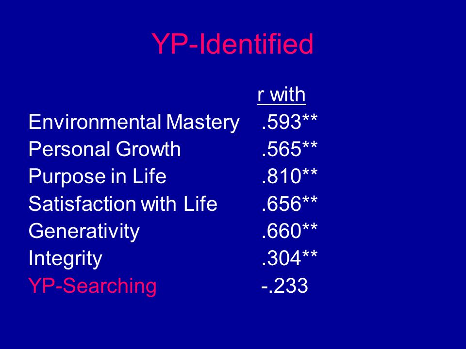 YP-Identified r with Environmental Mastery.593** Personal Growth.565** Purpose in Life.810** Satisfaction with Life.656** Generativity.660** Integrity