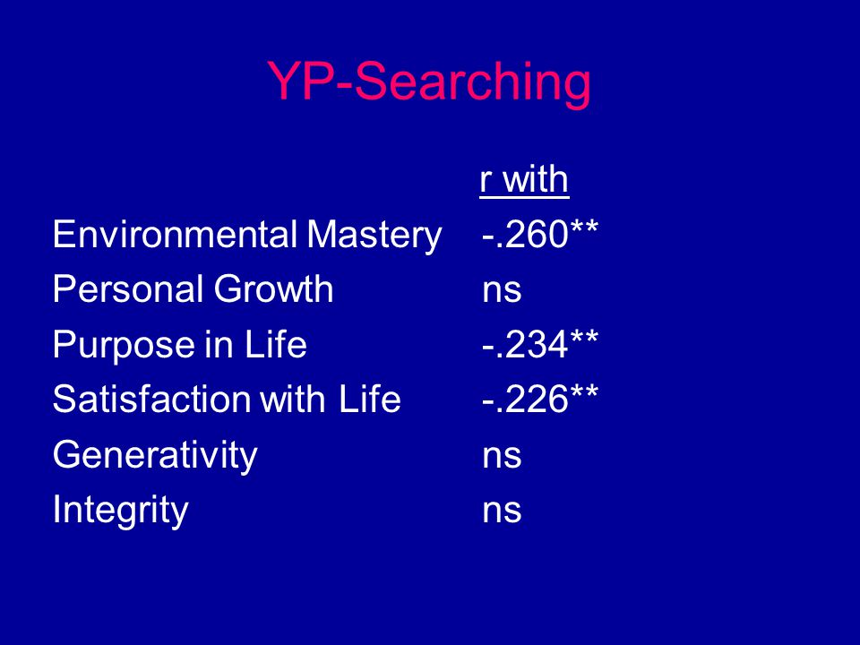 YP-Searching r with Environmental Mastery-.260** Personal Growthns Purpose in Life-.234** Satisfaction with Life-.226** Generativityns Integrityns