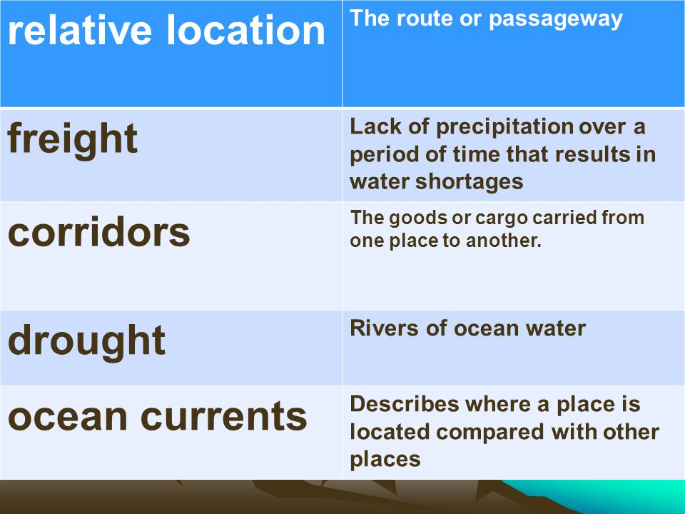 relative location The route or passageway freight Lack of precipitation over a period of time that results in water shortages corridors The goods or c