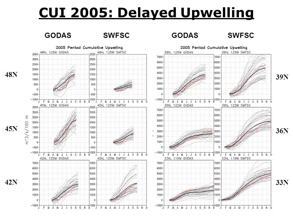 10 CUI 2005: Delayed Upwelling 48N 45N 39N 36N 33N 42N GODAS SWFSC