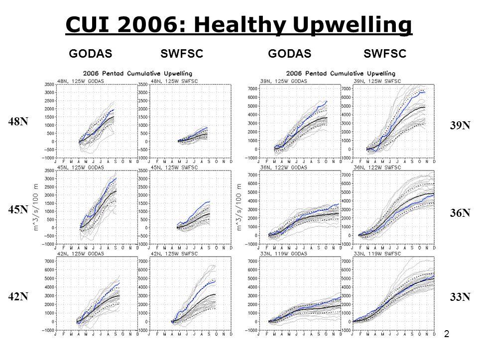 12 CUI 2006: Healthy Upwelling 48N 45N 42N 39N 36N 33N GODASSWFSCGODASSWFSC