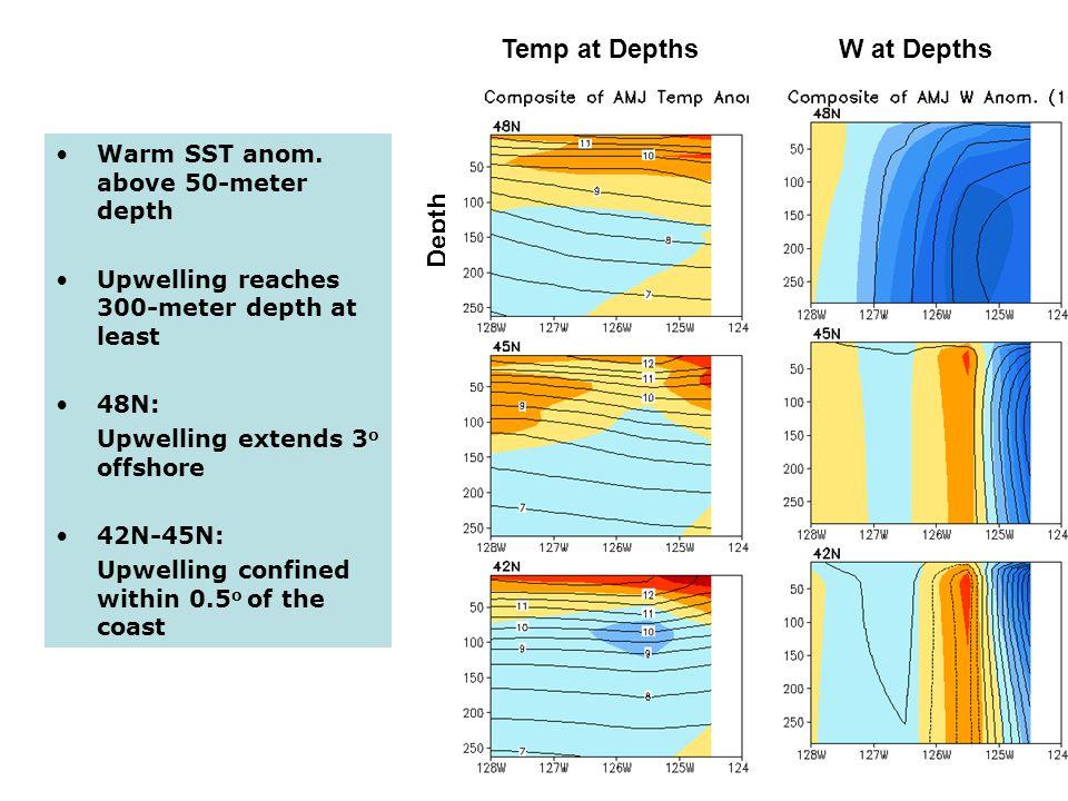 15 Depth Temp at DepthsW at Depths Warm SST anom.