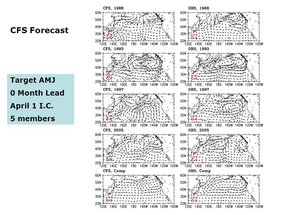 16 Target AMJ 0 Month Lead April 1 I.C. 5 members CFS Forecast