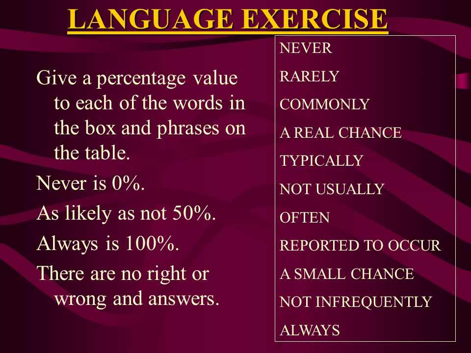 LANGUAGE EXERCISE Give a percentage value to each of the words in the box and phrases on the table.