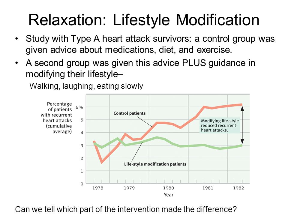 Relaxation: Lifestyle Modification Study with Type A heart attack survivors: a control group was given advice about medications, diet, and exercise. A