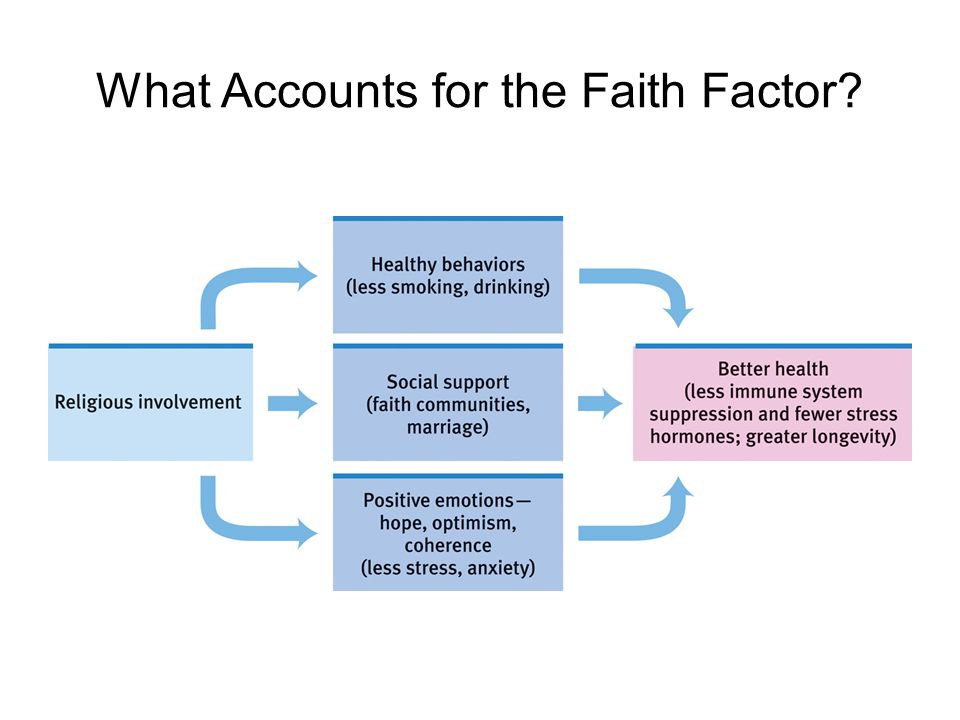 What Accounts for the Faith Factor?