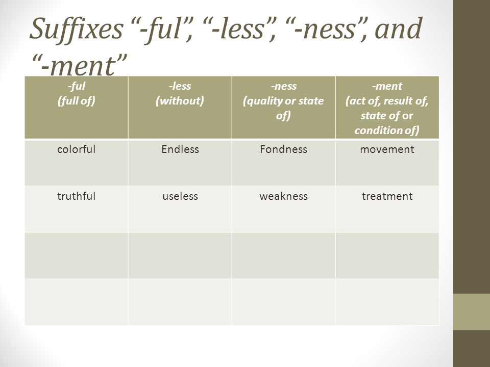 Suffixes -ful , -less , -ness , and -ment -ful (full of) -less (without) -ness (quality or state of) -ment (act of, result of, state of or condition of) colorfulEndlessFondnessmovement truthfuluselessweaknesstreatment