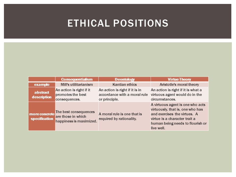 ETHICAL POSITIONS ConsequentialismDeontologyVirtue Theory exampleMill s utilitarianismKantian ethicsAristotle s moral theory abstract description An action is right if it promotes the best consequences.