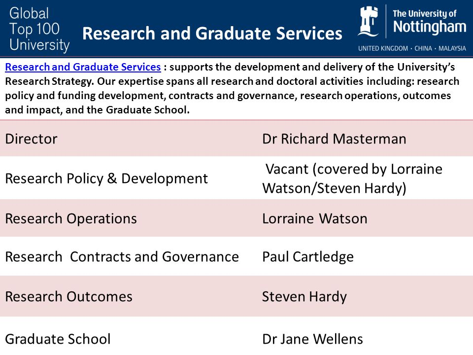 Research and Graduate ServicesResearch and Graduate Services : supports the development and delivery of the University's Research Strategy. Our expert