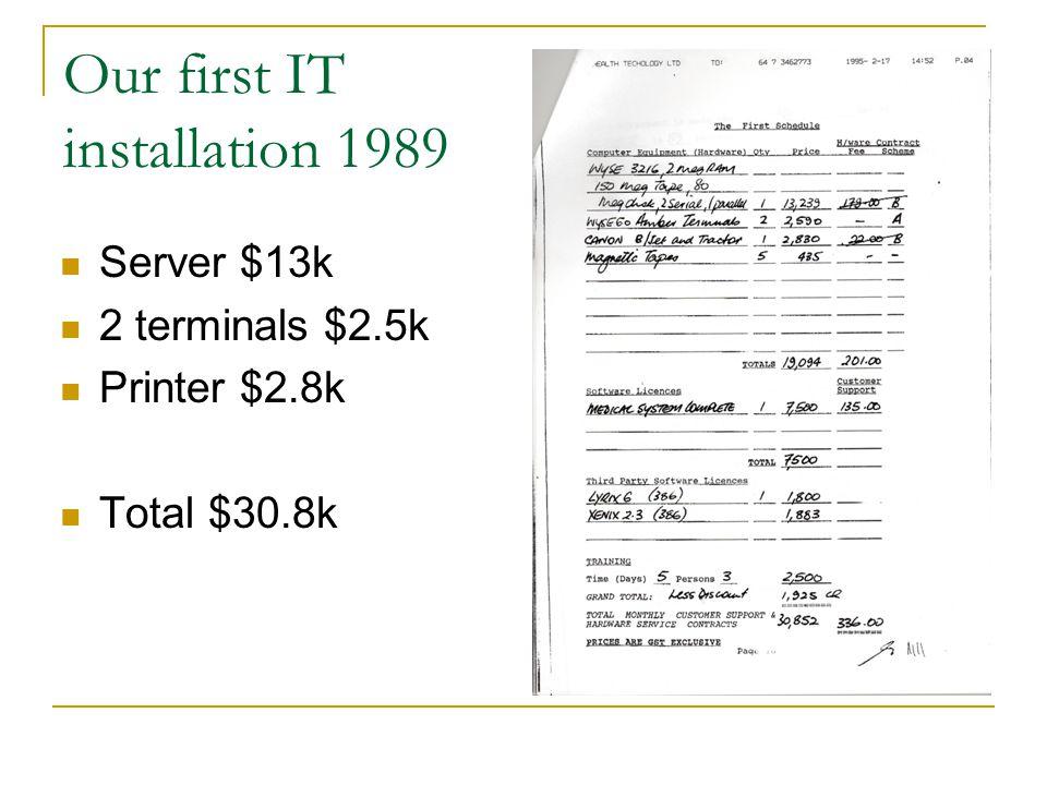 Our first IT installation 1989 Server $13k 2 terminals $2.5k Printer $2.8k Total $30.8k
