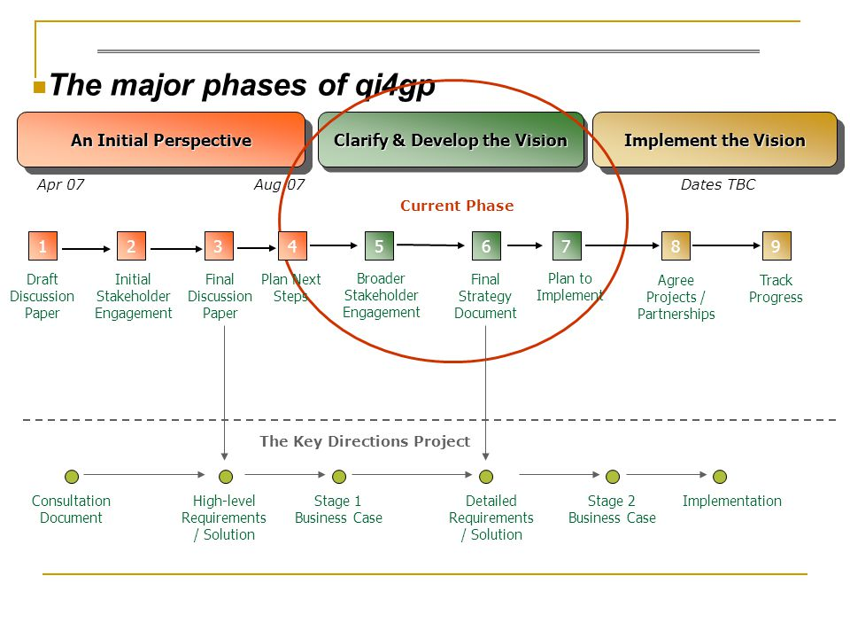 The major phases of qi4gp 52 Initial Stakeholder Engagement 8 Clarify & Develop the Vision An Initial Perspective Implement the Vision Apr 07 The Key Directions Project Stage 1 Business Case Agree Projects / Partnerships Broader Stakeholder Engagement 1 Draft Discussion Paper 4 Plan Next Steps 3 Final Discussion Paper Aug 07Dates TBC 7 Plan to Implement 6 Final Strategy Document Consultation Document Detailed Requirements / Solution Stage 2 Business Case High-level Requirements / Solution Current Phase Implementation 9 Track Progress