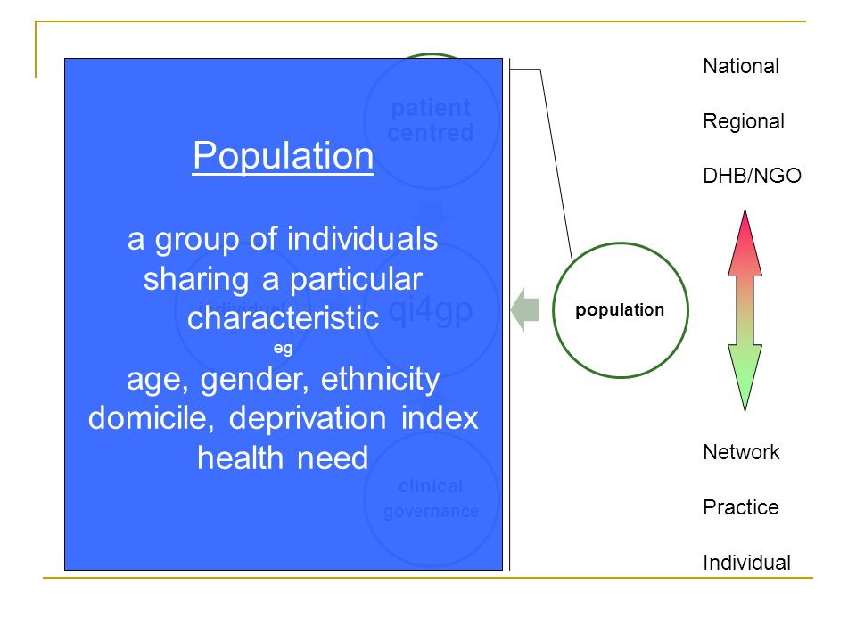 National Regional DHB/NGO Network Practice Individual Population a group of individuals sharing a particular characteristic eg age, gender, ethnicity domicile, deprivation index health need