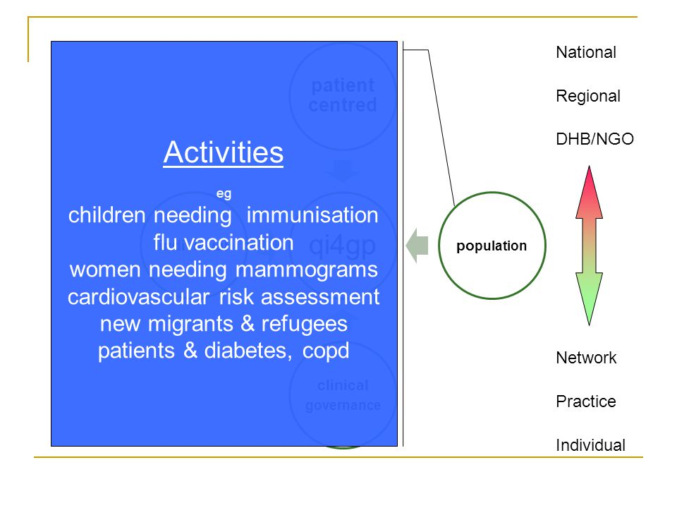 National Regional DHB/NGO Network Practice Individual Activities eg children needing immunisation flu vaccination women needing mammograms cardiovascular risk assessment new migrants & refugees patients & diabetes, copd