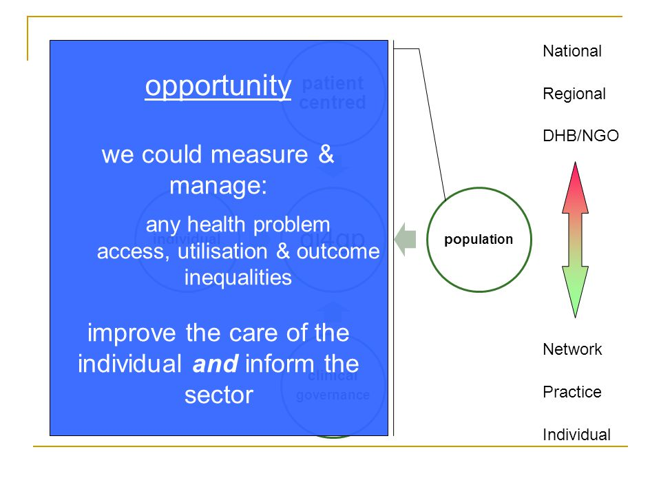 National Regional DHB/NGO Network Practice Individual opportunity we could measure & manage: any health problem access, utilisation & outcome inequalities improve the care of the individual and inform the sector