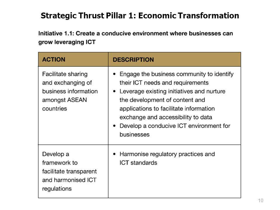 Strategic Thrust Pillar 1: Economic Transformation 10
