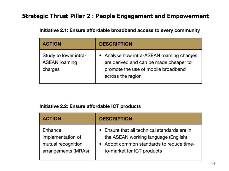 14 Strategic Thrust Pillar 2 : People Engagement and Empowerment