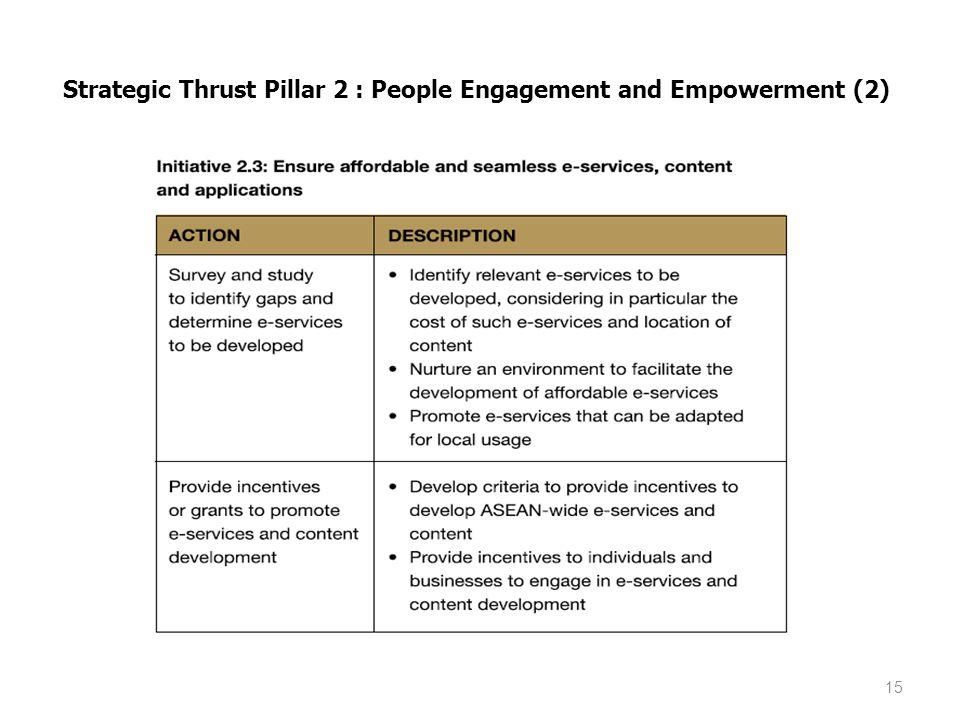 15 Strategic Thrust Pillar 2 : People Engagement and Empowerment (2)
