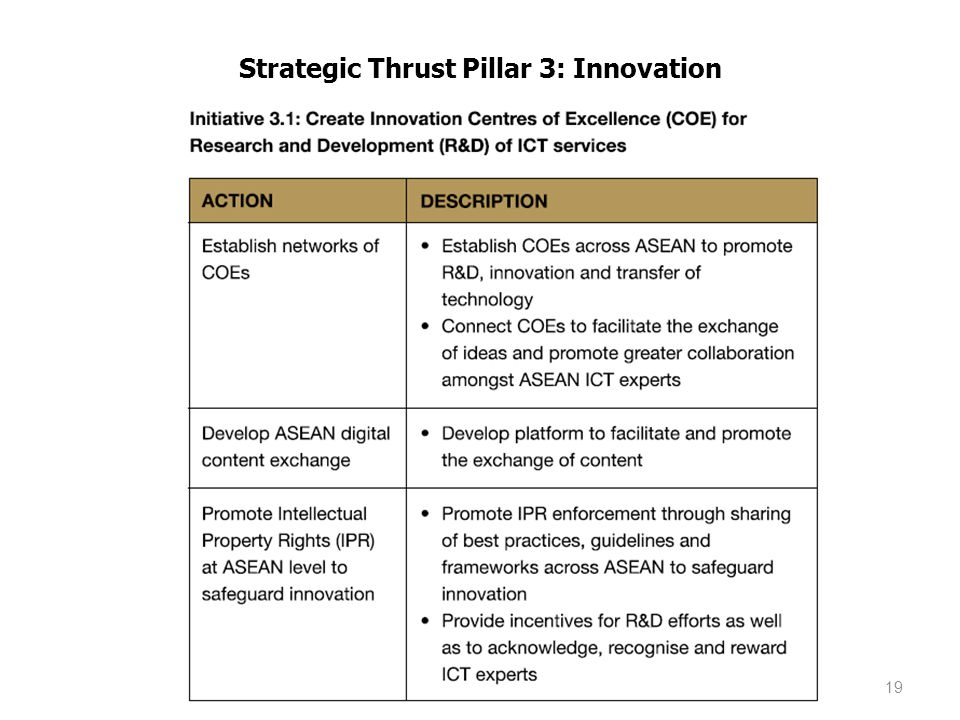 Strategic Thrust Pillar 3: Innovation 19