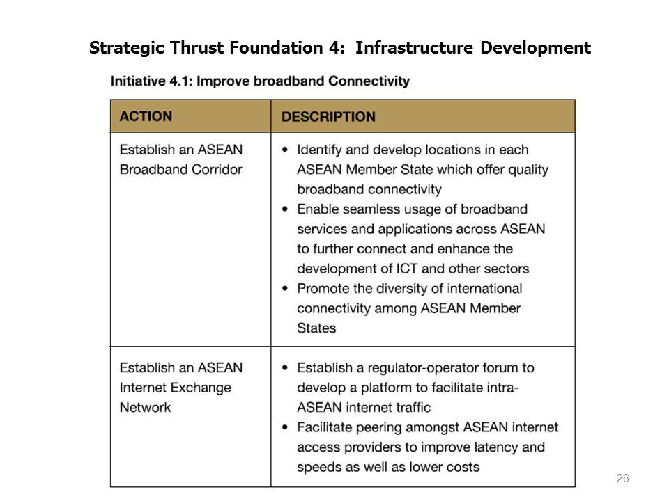 Strategic Thrust Foundation 4: Infrastructure Development 26