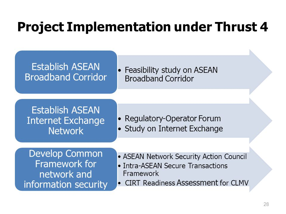 Feasibility study on ASEAN Broadband Corridor Establish ASEAN Broadband Corridor Regulatory-Operator Forum Study on Internet Exchange Establish ASEAN Internet Exchange Network ASEAN Network Security Action Council Intra-ASEAN Secure Transactions Framework CIRT Readiness Assessment for CLMV Develop Common Framework for network and information security 28 Project Implementation under Thrust 4